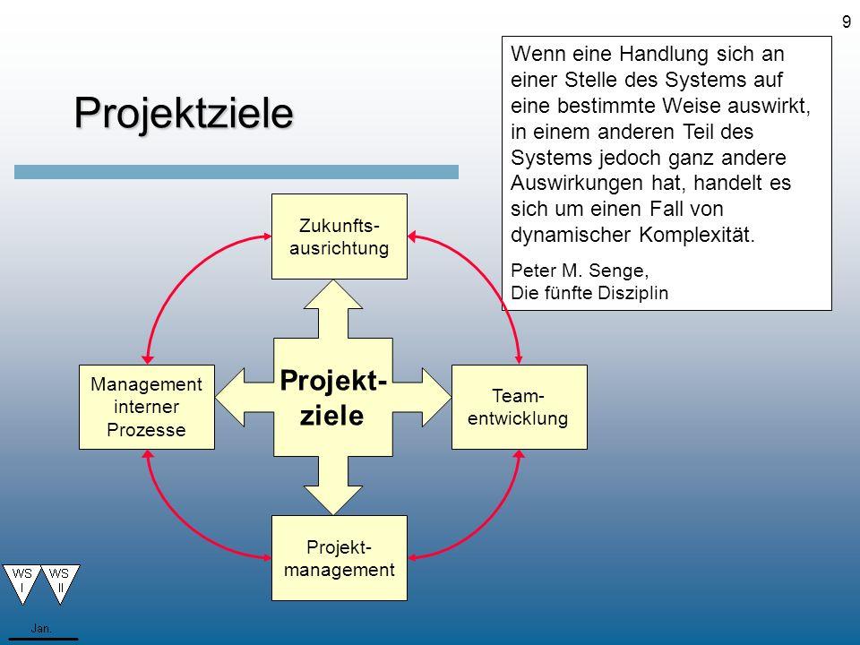 9Projektziele Wenn eine Handlung sich an einer Stelle des Systems auf eine bestimmte Weise auswirkt, in einem anderen Teil des Systems jedoch ganz and