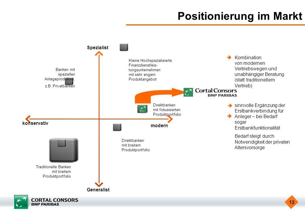 13 Positionierung im Markt Banken mit speziellen Anlageprodukten, z.B. Privatbanken Traditionelle Banken mit breitem Produktportfolio Kleine Hochspezi