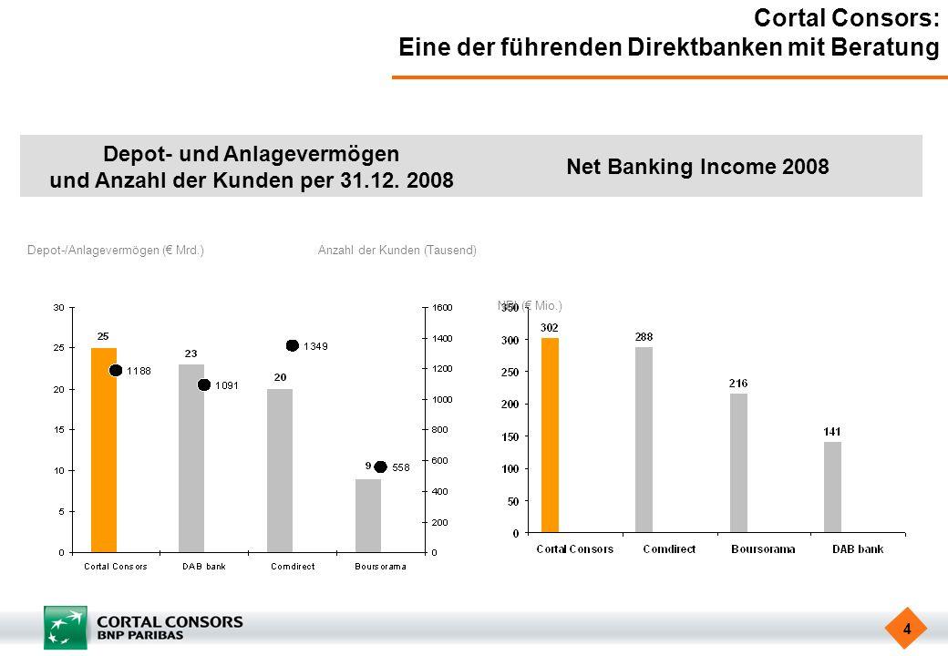 4 Cortal Consors: Eine der führenden Direktbanken mit Beratung Depot- und Anlagevermögen und Anzahl der Kunden per 31.12. 2008 Net Banking Income 2008