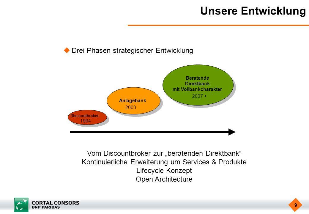 9 Unsere Entwicklung Drei Phasen strategischer Entwicklung Discountbroker Anlagebank Beratende Direktbank mit Vollbankcharakter 1994 2003 2007 + Vom D
