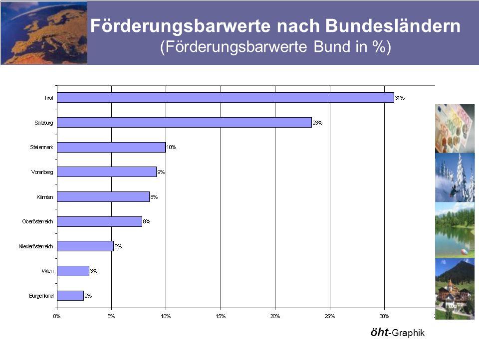 Förderungsbarwerte nach Bundesländern (Förderungsbarwerte Bund in %) öht - Graphik