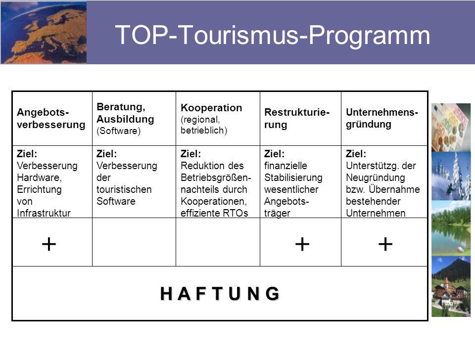 TOP-Tourismus-Programm H A F T U N G Ziel: Unterstützg. der Neugründung bzw. Übernahme bestehender Unternehmen Ziel: finanzielle Stabilisierung wesent