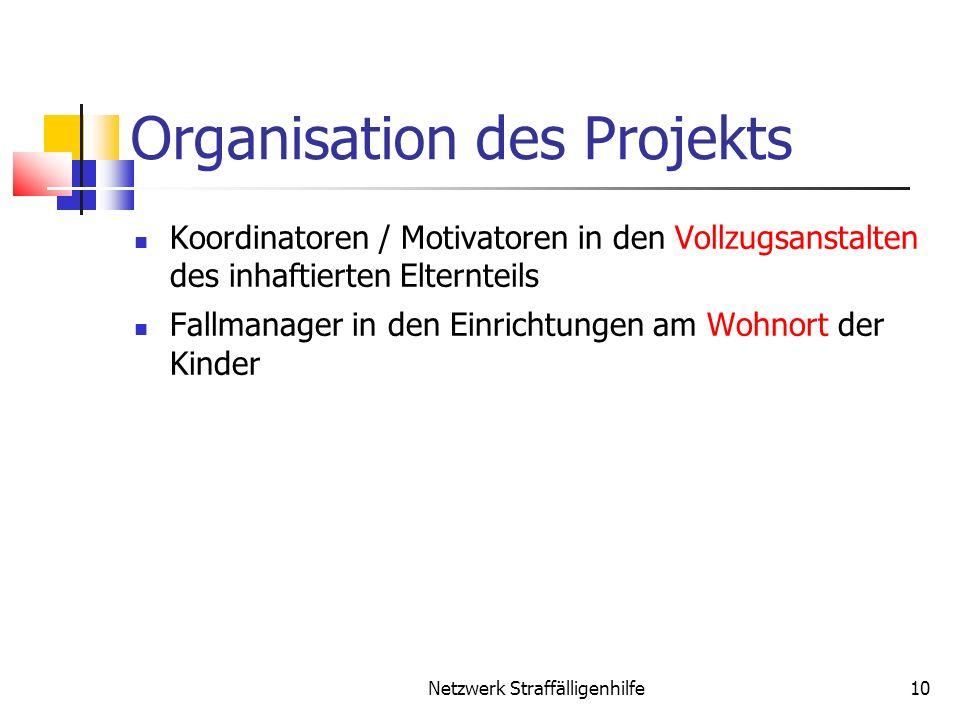 Organisation des Projekts Koordinatoren / Motivatoren in den Vollzugsanstalten des inhaftierten Elternteils Fallmanager in den Einrichtungen am Wohnor