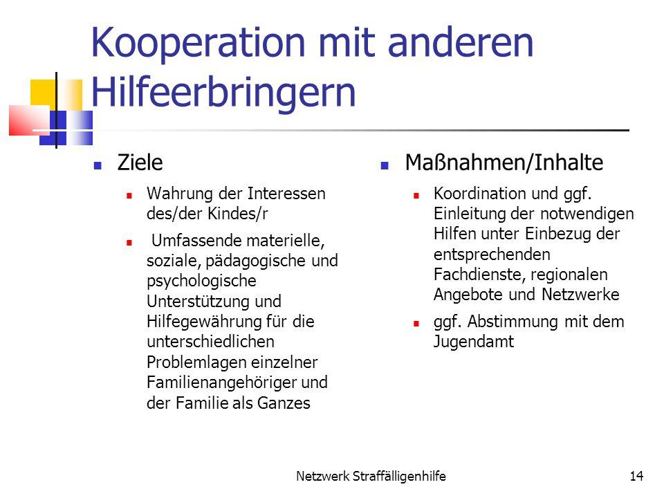 Kooperation mit anderen Hilfeerbringern Ziele Wahrung der Interessen des/der Kindes/r Umfassende materielle, soziale, pädagogische und psychologische