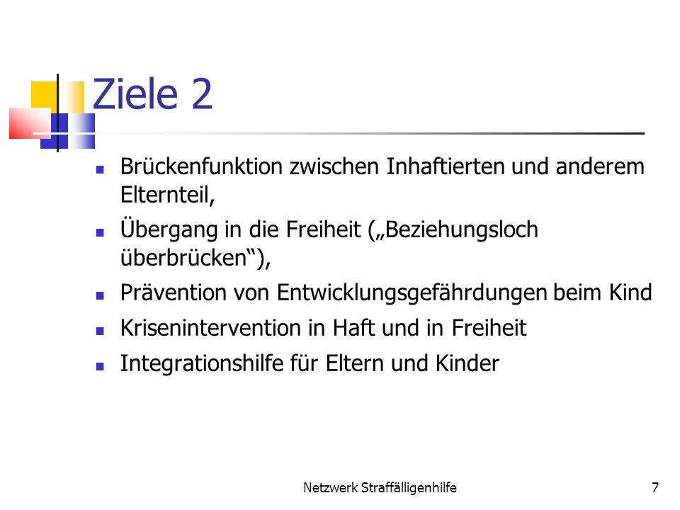 Ziele 2 Brückenfunktion zwischen Inhaftierten und anderem Elternteil, Übergang in die Freiheit (Beziehungsloch überbrücken), Prävention von Entwicklun