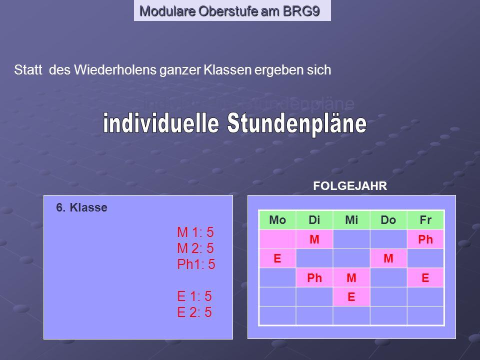 Modulare Oberstufe am BRG9 Statt des Wiederholens ganzer Klassen ergeben sich individuelle Stundenpläne 6. Klasse M 1: 5 M 2: 5 Ph1: 5 E 1: 5 E 2: 5 M