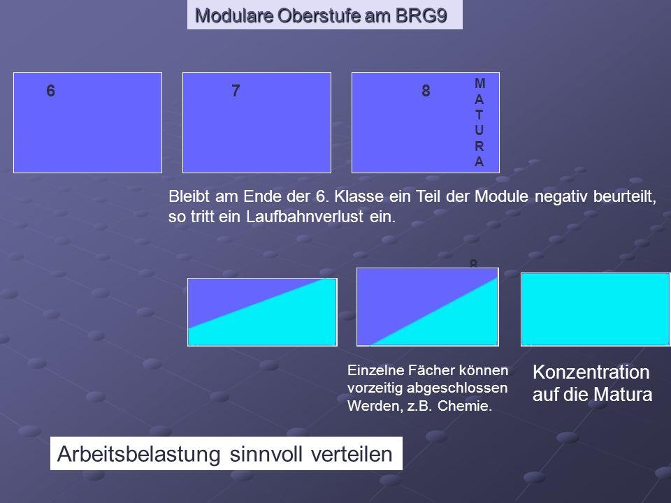 Modulare Oberstufe am BRG9 678 MATURAMATURA 8 Einzelne Fächer können vorzeitig abgeschlossen Werden, z.B. Chemie. Konzentration auf die Matura Arbeits