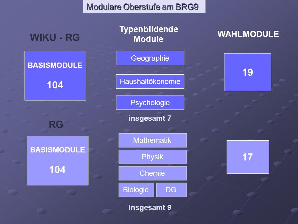 Modulare Oberstufe am BRG9 15 mögliche Termine für Doppelstunden Basismodule im Klassenverband maximal 25 Wochenstunden Typenbildende Wahlmodule freie Wahlmodule Mo Di Mi Do Fr 5 x 5 = max.