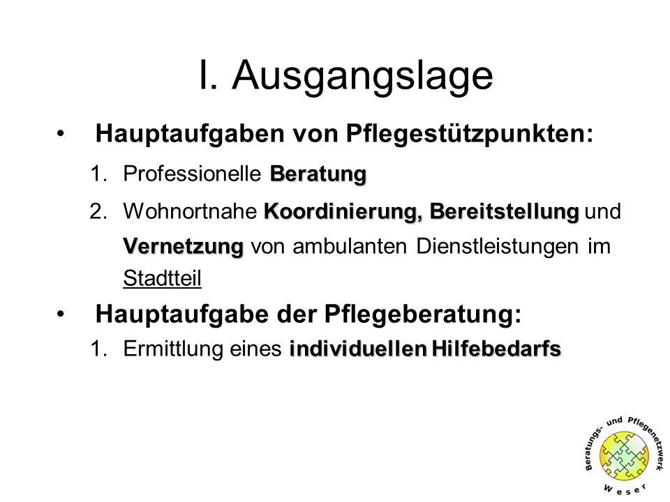 I. Ausgangslage Hauptaufgaben von Pflegestützpunkten: Beratung 1.Professionelle Beratung Koordinierung, Bereitstellung 2.Wohnortnahe Koordinierung, Be