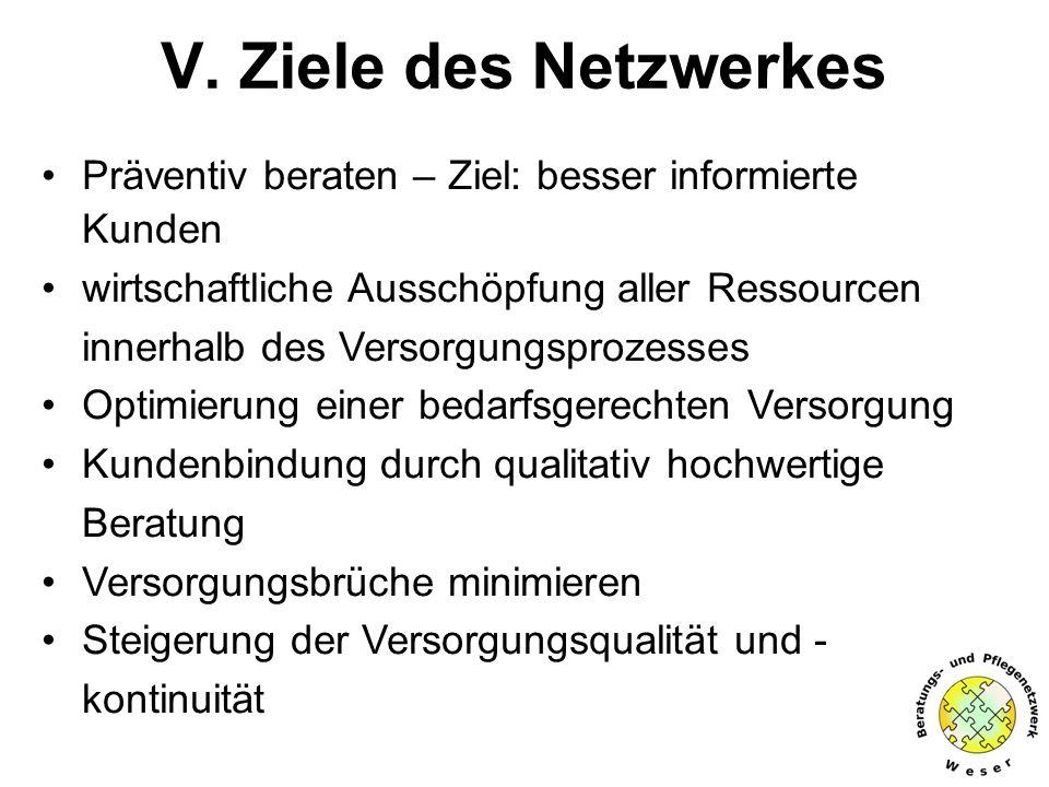 V. Ziele des Netzwerkes Präventiv beraten – Ziel: besser informierte Kunden wirtschaftliche Ausschöpfung aller Ressourcen innerhalb des Versorgungspro