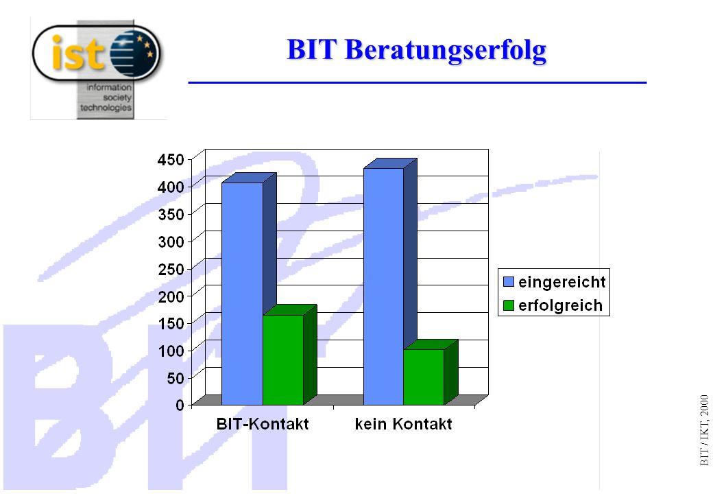 BIT / IKT, 2000 BIT Beratungserfolg