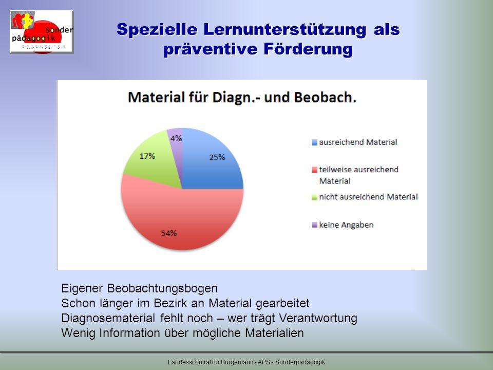 Spezielle Lernunterstützung als präventive Förderung Landesschulrat für Burgenland - APS - Sonderpädagogik Eigener Beobachtungsbogen Schon länger im B