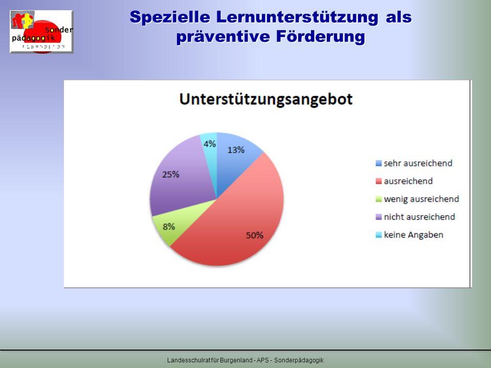 Spezielle Lernunterstützung als präventive Förderung Landesschulrat für Burgenland - APS - Sonderpädagogik