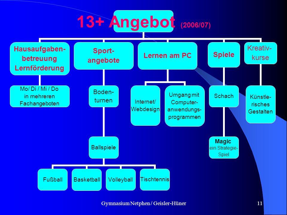 Gymnasium Netphen / Geisler-Hüner11 13+ Angebot (2006/07) Hausaufgaben- betreuung Lernförderung Mo/ Di / Mi / Do in mehreren Fachangeboten Sport- ange