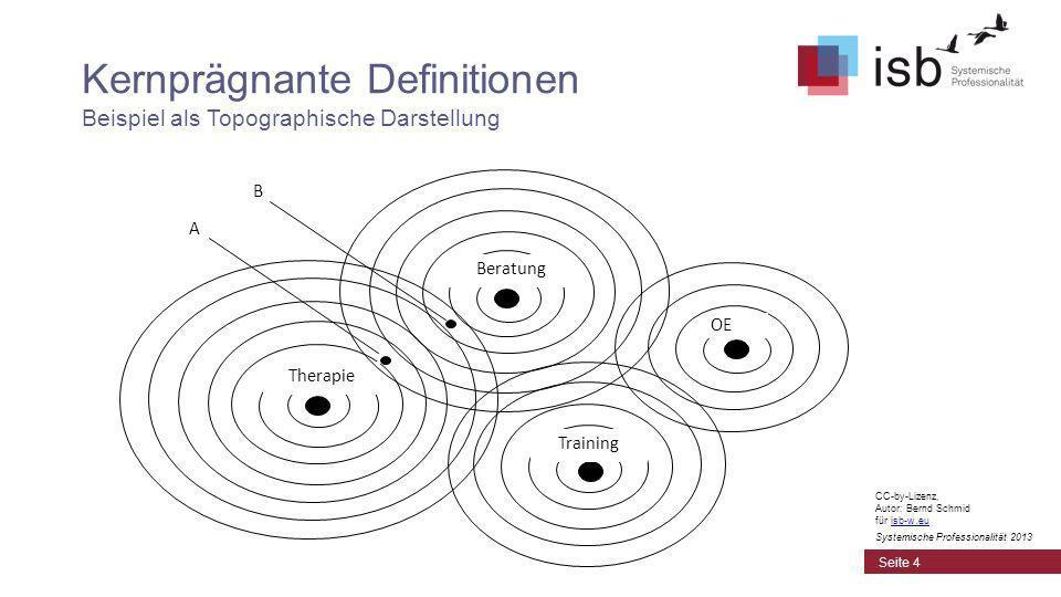 Kernprägnante Definitionen Beispiel als Topographische Darstellung Therapie Beratung Training A B OE Seite 4 CC-by-Lizenz, Autor: Bernd Schmid für isb-w.euisb-w.eu Systemische Professionalität 2013