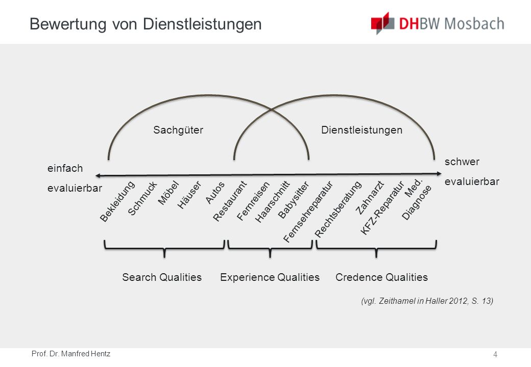 4 Prof. Dr. Manfred Hentz Bewertung von Dienstleistungen BekleidungSchmuckMöbelHäuserAutosRestaurantFernreisenHaarschnitt Babysitter Fernsehreparatur