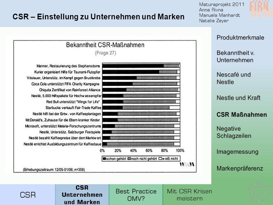 Maturaprojekt 2011 Anna Rivna Manuela Manhardt Natalie Zeyer CSR – Einstellung zu Unternehmen und Marken CSR Unternehmen und Marken Mit CSR Krisen mei