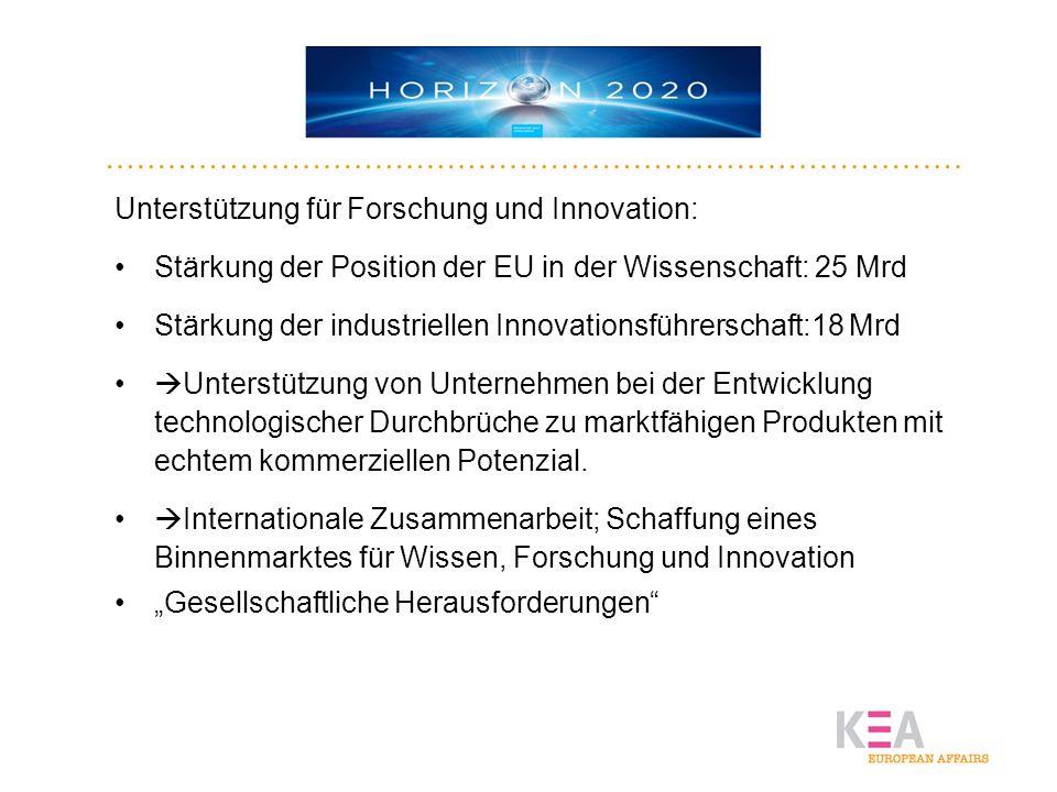 HORIZON2020 Unterstützung für Forschung und Innovation: Stärkung der Position der EU in der Wissenschaft: 25 Mrd Stärkung der industriellen Innovation