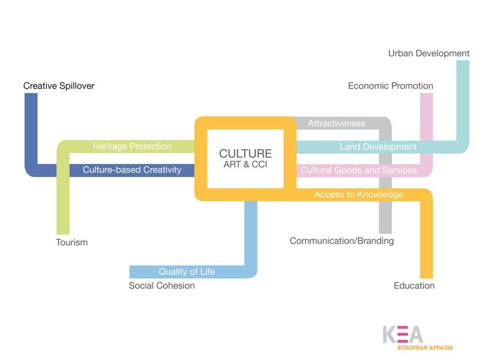EU –Förderung im Vergleich 2007-2013 (in Milliarden ): Innovation: FP7: 53 CIP: 3.6 Strukturfonds: 87 gesamt:153.6 Kultur/Kreativität : Kultur 2007-2013: 0.4 MEDIA: 0.7 Structural Funds: 6 gesamt : 7.1 Strukturfonds: 347 Mlld