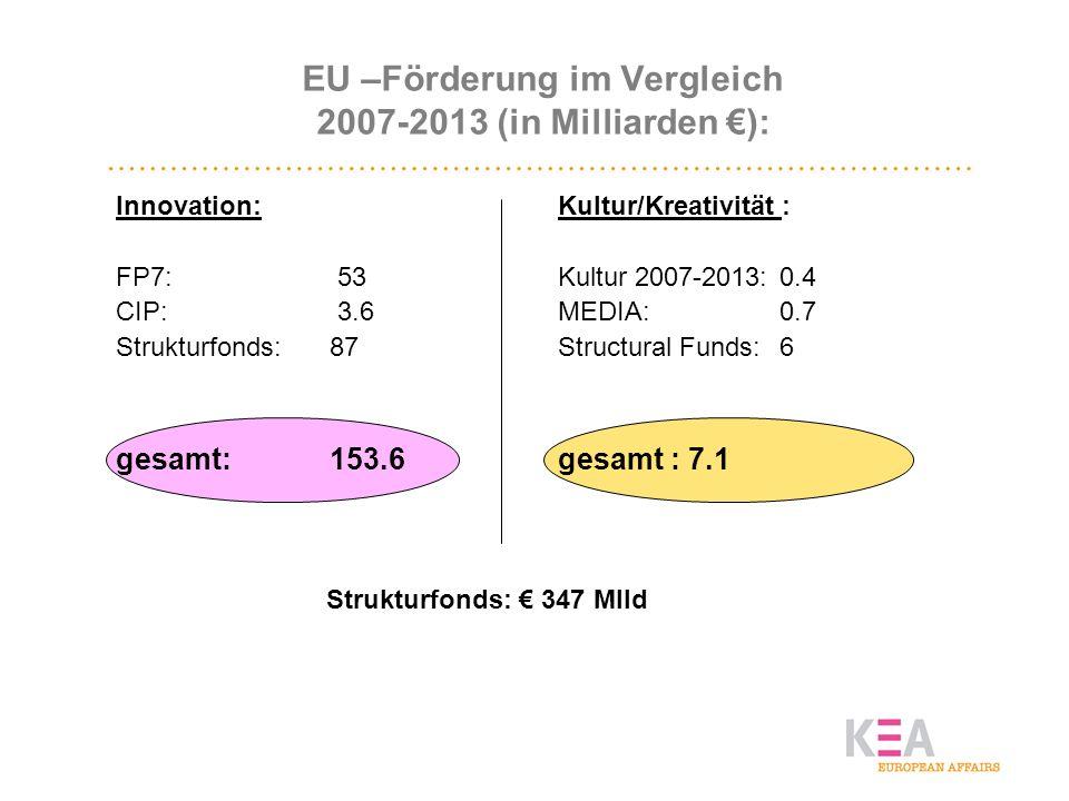 EU –Förderung im Vergleich 2007-2013 (in Milliarden ): Innovation: FP7: 53 CIP: 3.6 Strukturfonds: 87 gesamt:153.6 Kultur/Kreativität : Kultur 2007-20