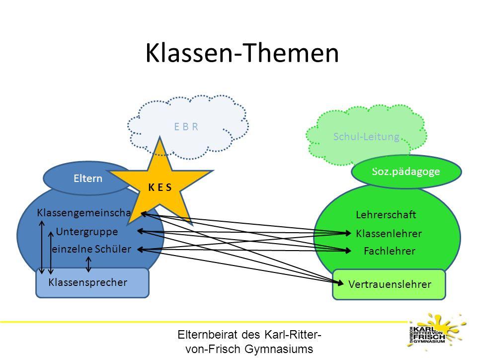 Elternbeirat des Karl-Ritter- von-Frisch Gymnasiums Klassen-Themen Klassengemeinschaft einzelne Schüler Untergruppe Klassensprecher Lehrerschaft Fachl