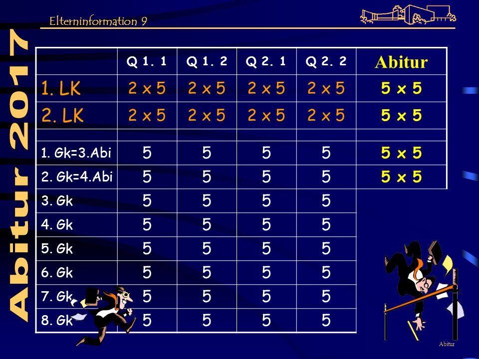 Abitur Q 1. 1Q 1. 2Q 2. 1Q 2. 2 Abitur 1. LK 2 x 5 5 x 5 2. LK 2 x 5 5 x 5 1. Gk=3.Abi 5555 5 x 5 2. Gk=4.Abi 5555 5 x 5 3. Gk 5555 4. Gk 5555 5. Gk 5