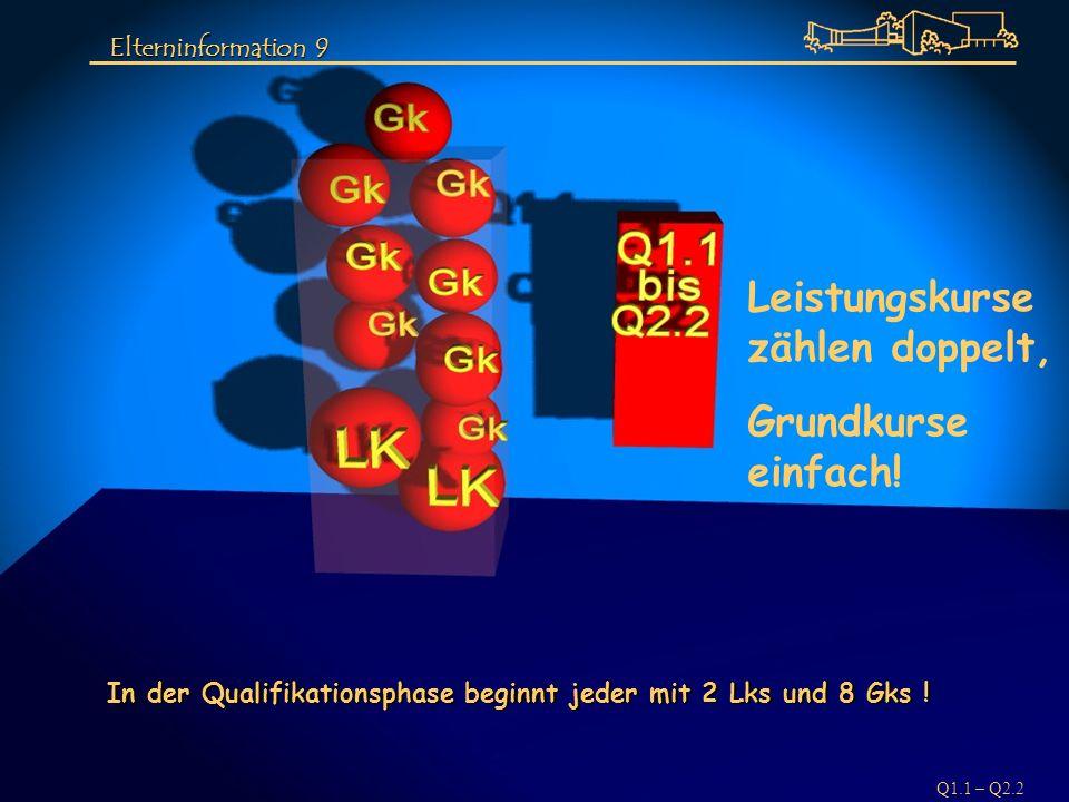 Q1.1 – Q2.2 Leistungskurse zählen doppelt, Grundkurse einfach! In der Qualifikationsphase beginnt jeder mit 2 Lks und 8 Gks ! Elterninformation 9