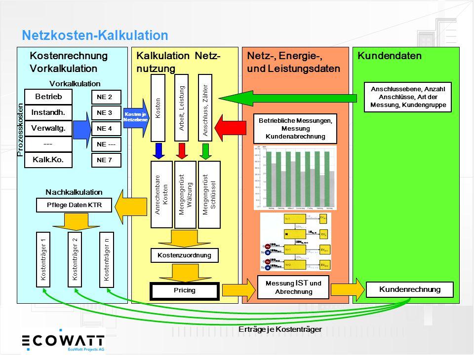 Kostenrechnung Vorkalkulation Kalkulation Netz- nutzung Netz-, Energie-, und Leistungsdaten Kundendaten Betrieb Instandh. Verwaltg. --- Kalk.Ko. NE 2