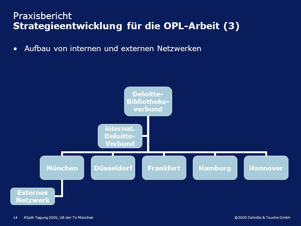 ©2005 Deloitte & Touche GmbH ASpB-Tagung 2005, UB der TU München14 Praxisbericht Strategieentwicklung für die OPL-Arbeit (3) Deloitte- Bibliotheks- ve