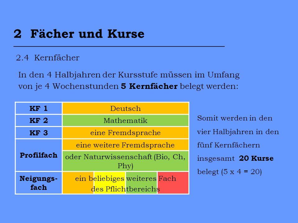2.4 Kernfächer KF 1 Deutsch KF 2 Mathematik KF 3 eine Fremdsprache Profilfach eine weitere Fremdsprache oder Naturwissenschaft (Bio, Ch, Phy) Neigungs- fach In den 4 Halbjahren der Kursstufe müssen im Umfang von je 4 Wochenstunden 5 Kernfächer belegt werden: Somit werden in den vier Halbjahren in den fünf Kernfächern insgesamt 20 Kurse belegt (5 x 4 = 20) ein beliebiges weiteres Fach des Pflichtbereichs