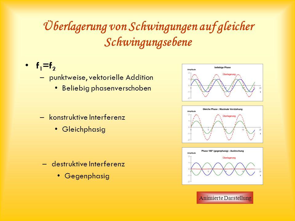 Überlagerung von Schwingungen auf gleicher Schwingungsebene f 1 =f 2 –punktweise, vektorielle Addition Beliebig phasenverschoben Animierte Darstellung –destruktive Interferenz Gegenphasig –konstruktive Interferenz Gleichphasig