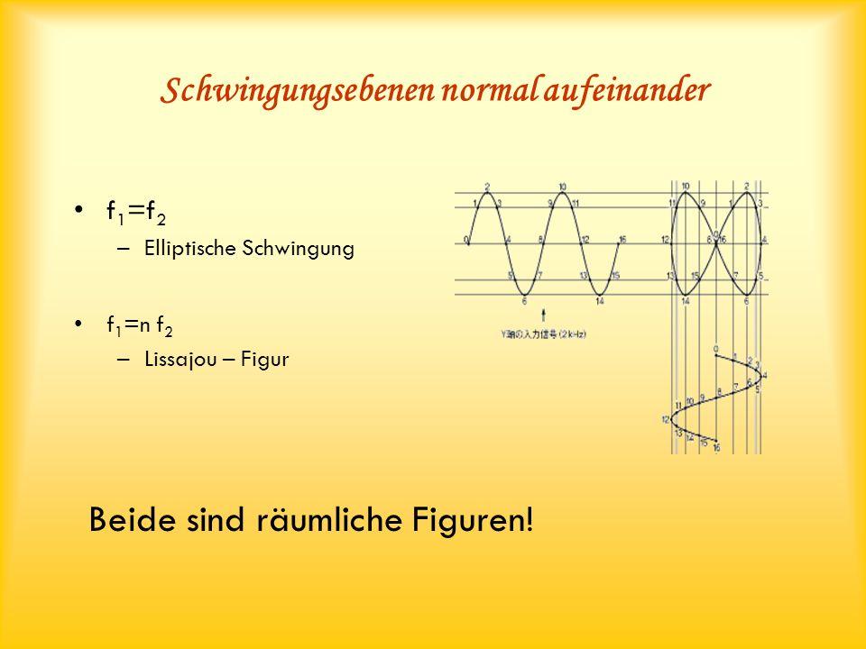 Schwingungsebenen normal aufeinander f 1 =f 2 –Elliptische Schwingung Beide sind räumliche Figuren! f 1 =n f 2 –Lissajou – Figur