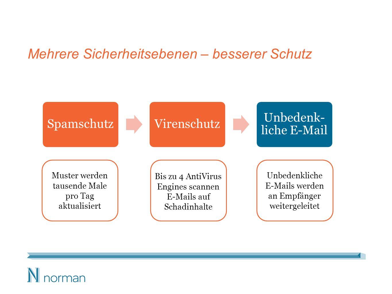Mehrere Sicherheitsebenen – besserer Schutz SpamschutzVirenschutz Unbedenk- liche E-Mail Muster werden tausende Male pro Tag aktualisiert Bis zu 4 AntiVirus Engines scannen E-Mails auf Schadinhalte Unbedenkliche E-Mails werden an Empfänger weitergeleitet