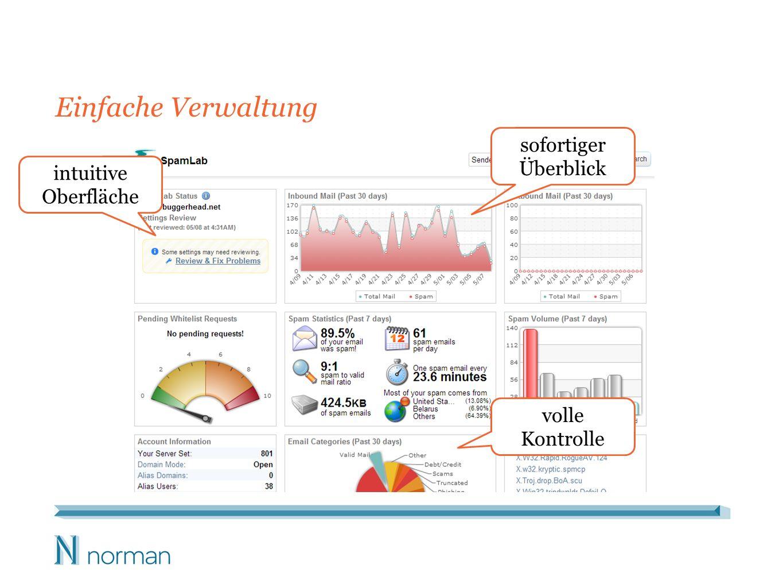 Einfache Verwaltung intuitive Oberfläche sofortiger Überblick volle Kontrolle