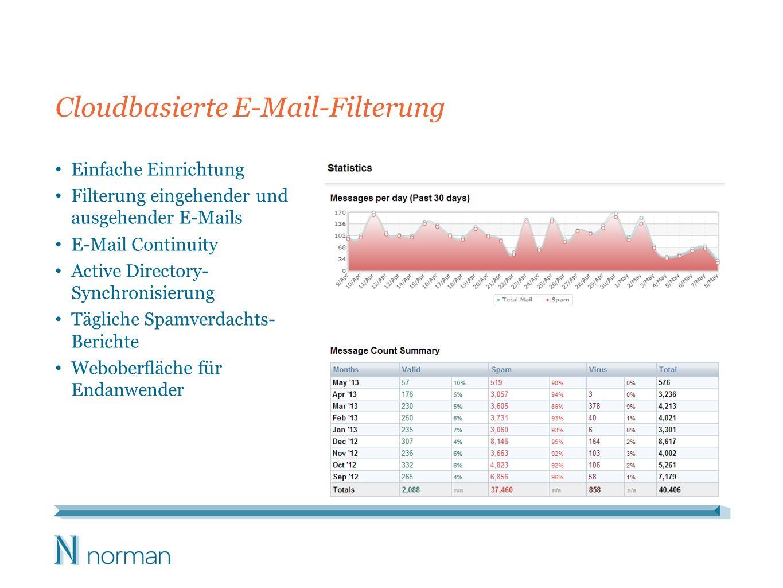 Cloudbasierte E-Mail-Filterung Einfache Einrichtung Filterung eingehender und ausgehender E-Mails E-Mail Continuity Active Directory- Synchronisierung Tägliche Spamverdachts- Berichte Weboberfläche für Endanwender