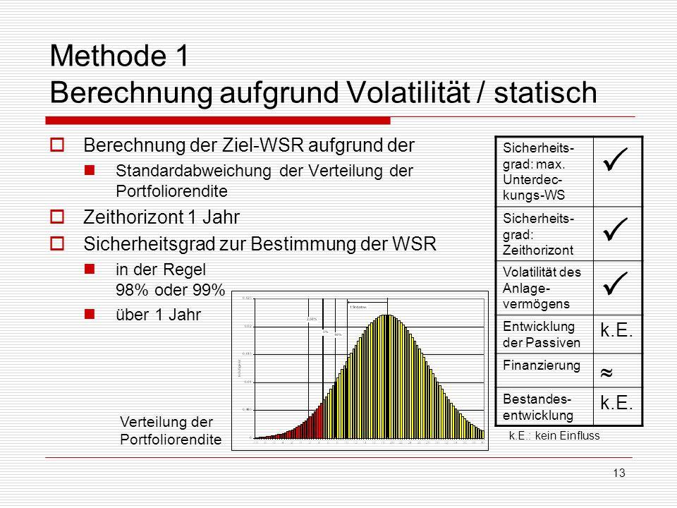 13 Methode 1 Berechnung aufgrund Volatilität / statisch Berechnung der Ziel-WSR aufgrund der Standardabweichung der Verteilung der Portfoliorendite Ze