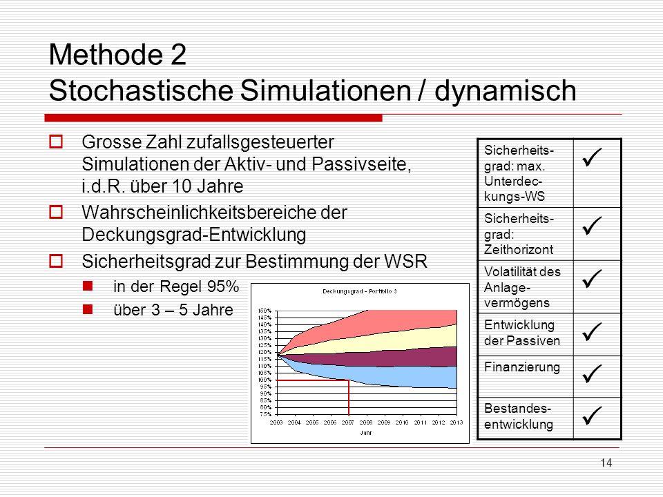14 Methode 2 Stochastische Simulationen / dynamisch Grosse Zahl zufallsgesteuerter Simulationen der Aktiv- und Passivseite, i.d.R. über 10 Jahre Wahrs