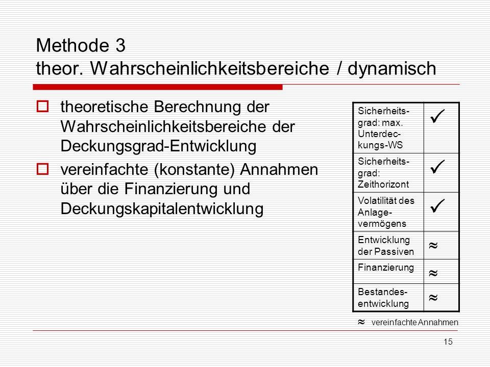 15 Methode 3 theor. Wahrscheinlichkeitsbereiche / dynamisch theoretische Berechnung der Wahrscheinlichkeitsbereiche der Deckungsgrad-Entwicklung verei