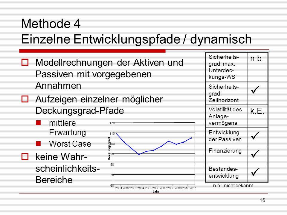 16 Methode 4 Einzelne Entwicklungspfade / dynamisch Modellrechnungen der Aktiven und Passiven mit vorgegebenen Annahmen Aufzeigen einzelner möglicher