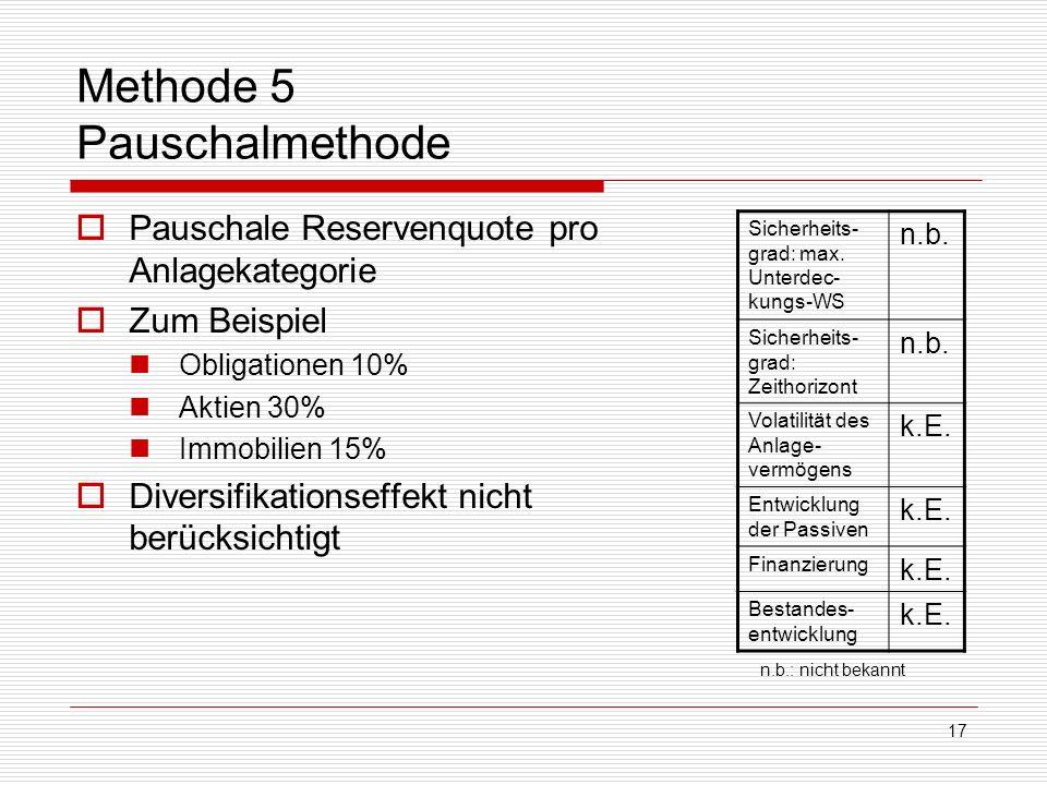 17 Methode 5 Pauschalmethode Pauschale Reservenquote pro Anlagekategorie Zum Beispiel Obligationen 10% Aktien 30% Immobilien 15% Diversifikationseffek