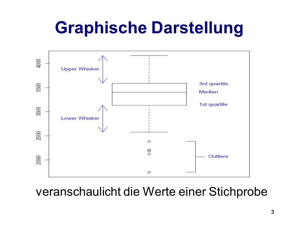 3 Graphische Darstellung veranschaulicht die Werte einer Stichprobe