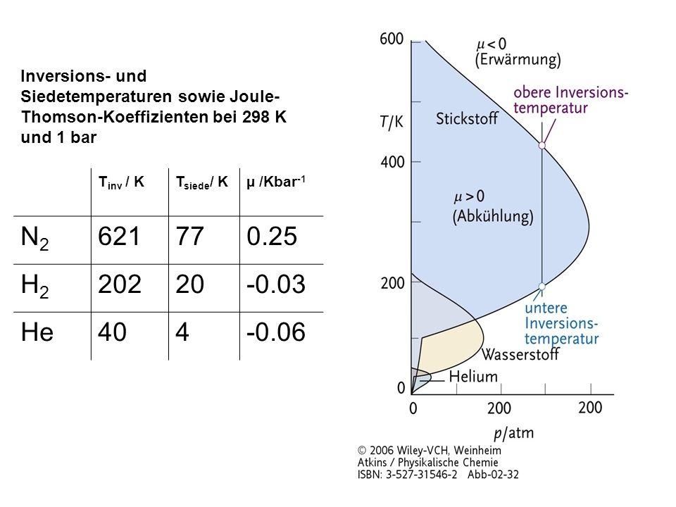 T inv / KT siede / Kµ /Kbar -1 N2N2 621770.25 H2H2 20220-0.03 He404-0.06 Inversions- und Siedetemperaturen sowie Joule- Thomson-Koeffizienten bei 298