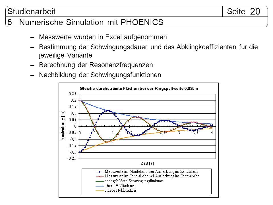 SeiteStudienarbeit 20 5 Numerische Simulation mit PHOENICS –Messwerte wurden in Excel aufgenommen –Bestimmung der Schwingungsdauer und des Abklingkoef