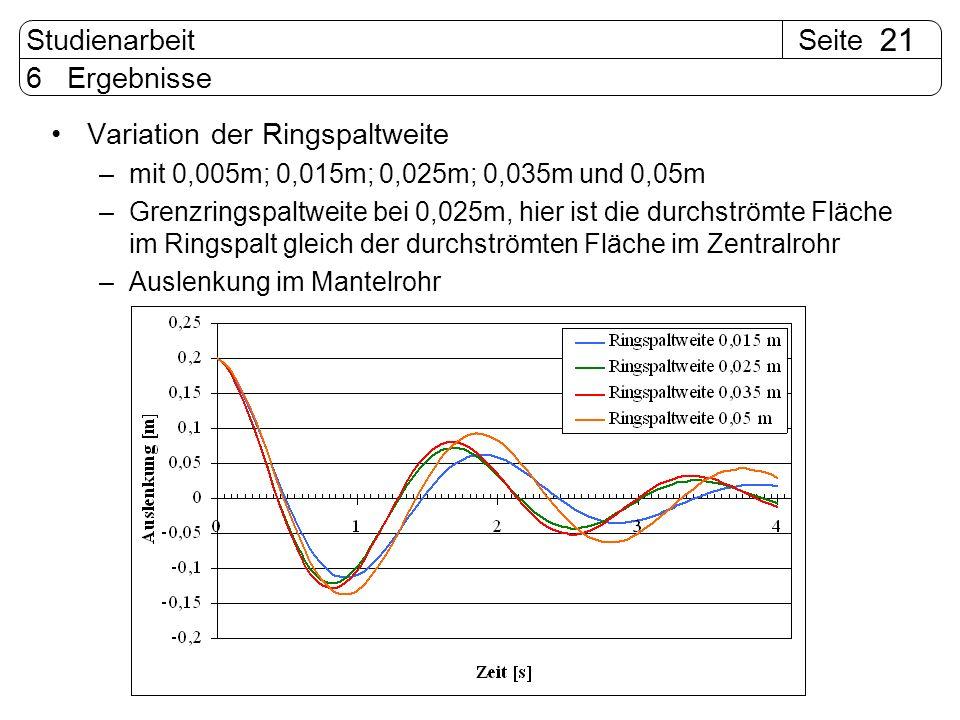 SeiteStudienarbeit 21 6 Ergebnisse Variation der Ringspaltweite –mit 0,005m; 0,015m; 0,025m; 0,035m und 0,05m –Grenzringspaltweite bei 0,025m, hier is