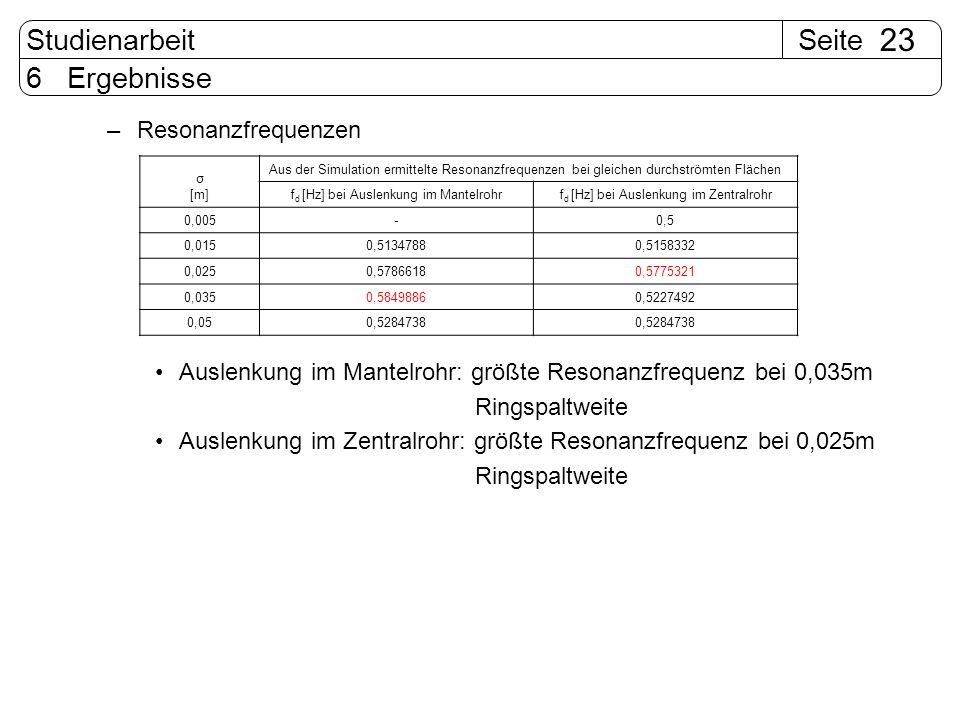 SeiteStudienarbeit 23 6 Ergebnisse –Resonanzfrequenzen Auslenkung im Mantelrohr: größte Resonanzfrequenz bei 0,035m Ringspaltweite Auslenkung im Zentr