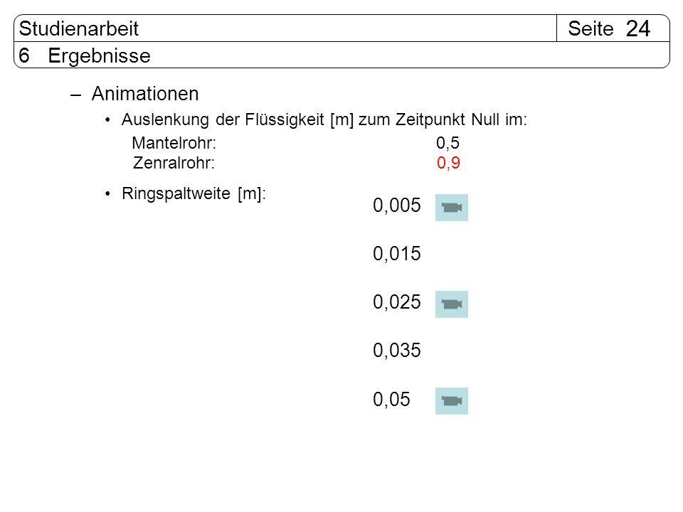 SeiteStudienarbeit 24 6 Ergebnisse –Animationen Auslenkung der Flüssigkeit [m] zum Zeitpunkt Null im: Ringspaltweite [m]: 0,005 0,015 0,025 0,035 0,05