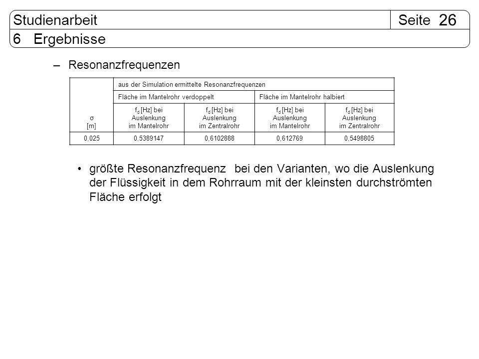 SeiteStudienarbeit 26 6 Ergebnisse –Resonanzfrequenzen größte Resonanzfrequenz bei den Varianten, wo die Auslenkung der Flüssigkeit in dem Rohrraum mi