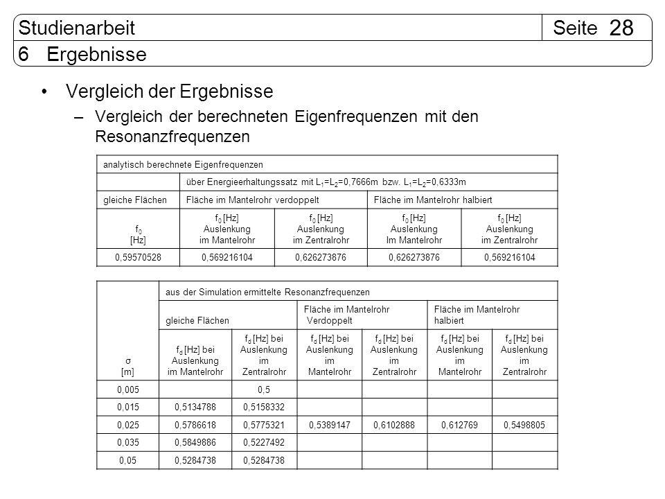 SeiteStudienarbeit 28 6 Ergebnisse Vergleich der Ergebnisse –Vergleich der berechneten Eigenfrequenzen mit den Resonanzfrequenzen analytisch berechnet