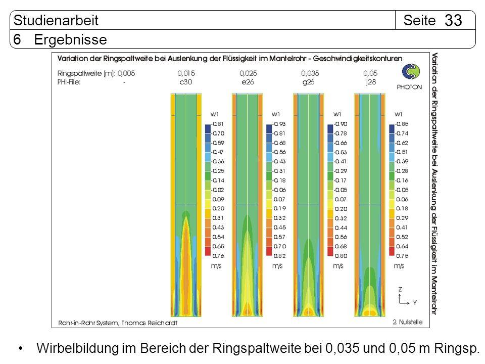 SeiteStudienarbeit 33 6 Ergebnisse Wirbelbildung im Bereich der Ringspaltweite bei 0,035 und 0,05 m Ringsp.