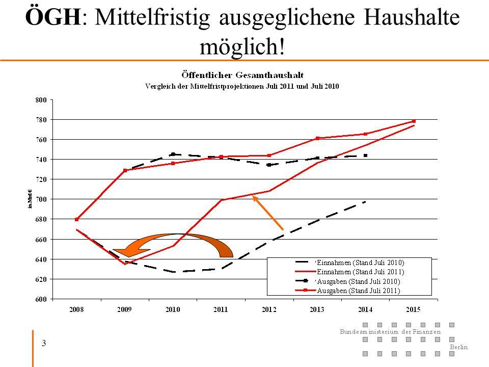 3 ÖGH: Mittelfristig ausgeglichene Haushalte möglich!